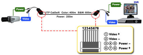 video balun with power transmitter receiver kit  video balun with power transmitter receiver kit